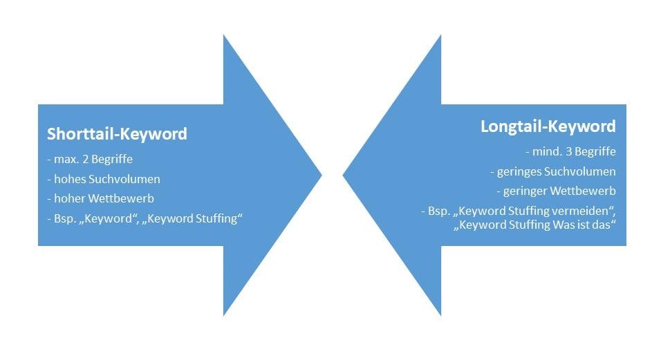 Short- vs. Longtail-Keywords