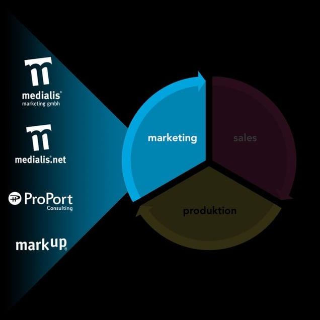 Leistungsbereich Marketing