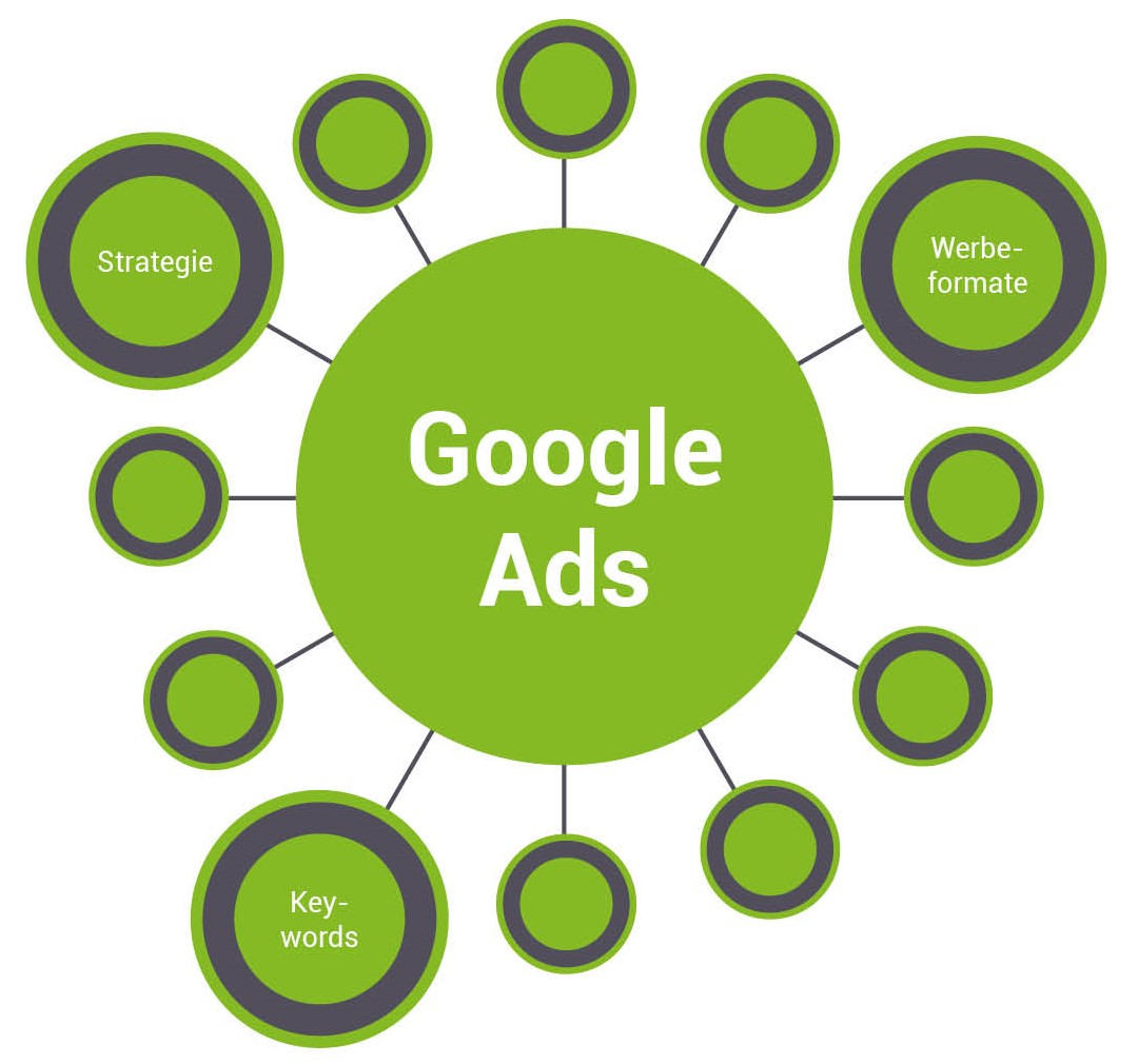 Pillar Page Google Ads